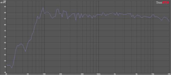 Sonos Play1 Response RMS Average