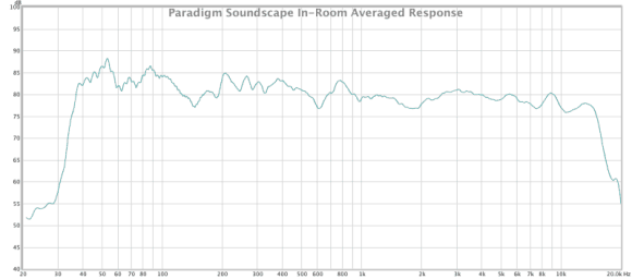 paradigm soundscape frequency response with title 20 khz