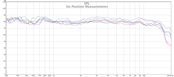 paradigm soundscape six position measurements