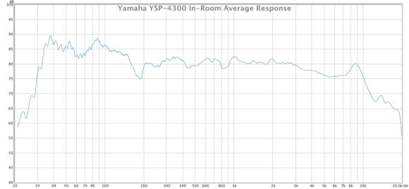 yamaha ysp-4300 in-room average response